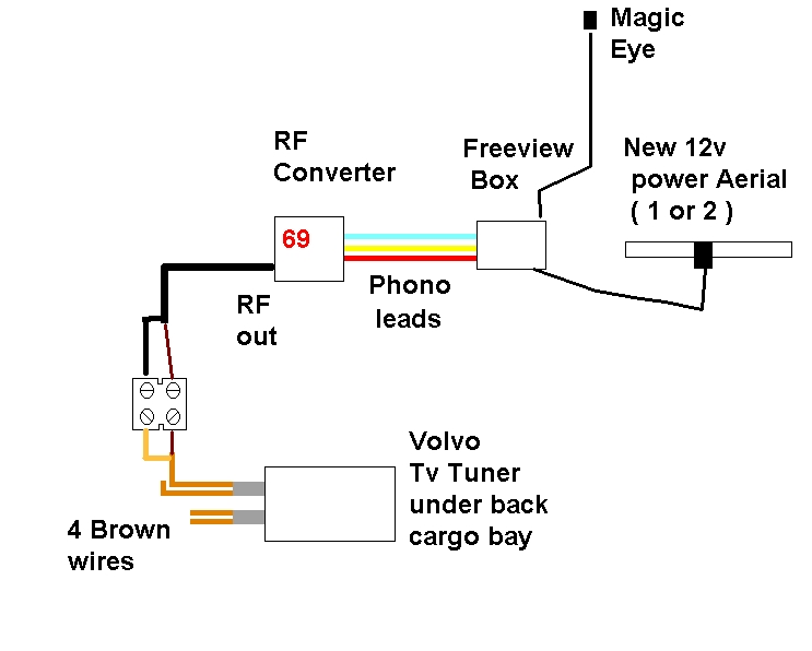 how does the TV work [Archive] - Volvo Owners Club Forum | Volvo Rti Wiring Diagram |  | Volvo Forums